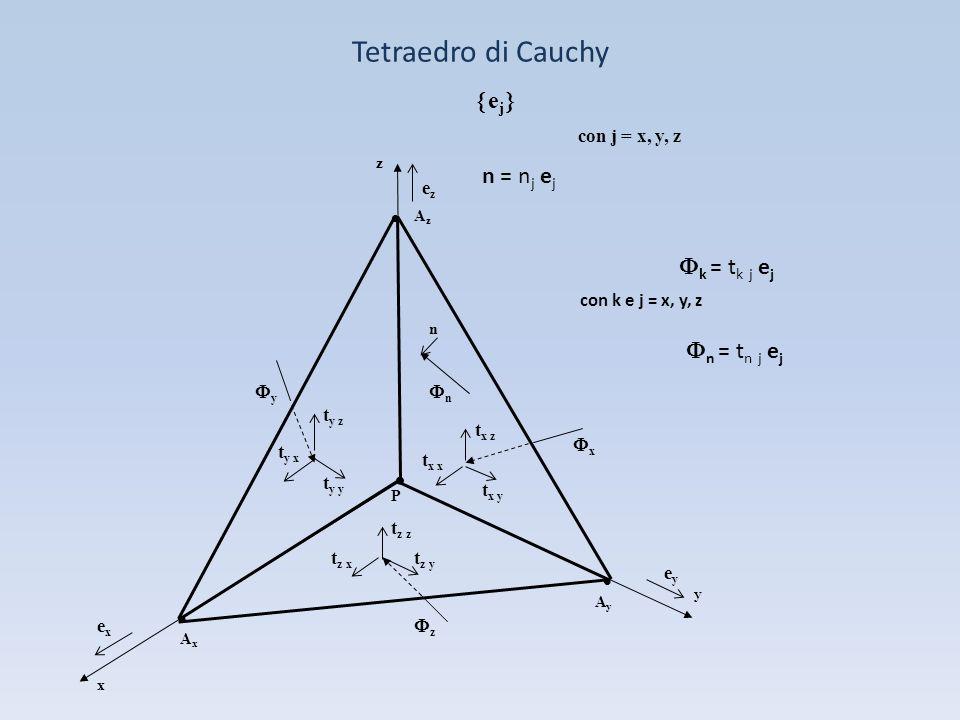 Tetraedro di Cauchy ej n = nj ej Fk = tk j ej Fn = tn j ej