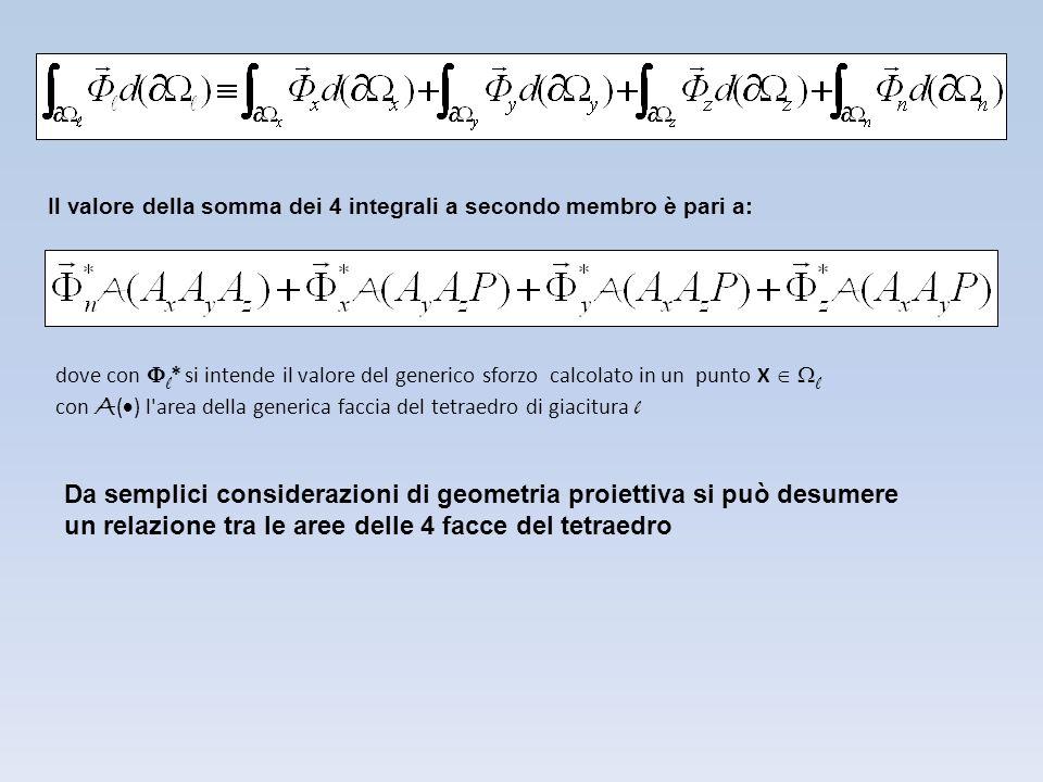 Da semplici considerazioni di geometria proiettiva si può desumere