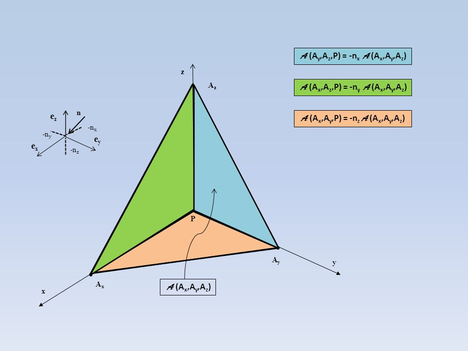 A (Ay,Az,P) = -nx A (Ax,Ay,Az)