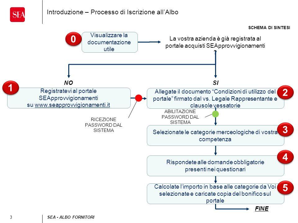 Introduzione – Processo di Iscrizione all'Albo