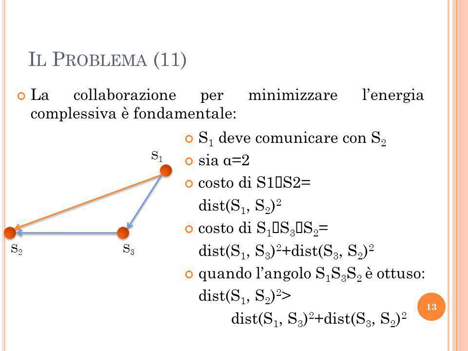Il Problema (11) La collaborazione per minimizzare l'energia complessiva è fondamentale: S1 deve comunicare con S2.