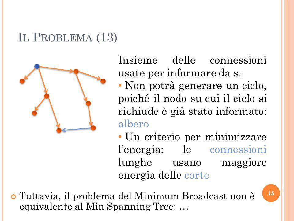 Il Problema (13) Insieme delle connessioni usate per informare da s: