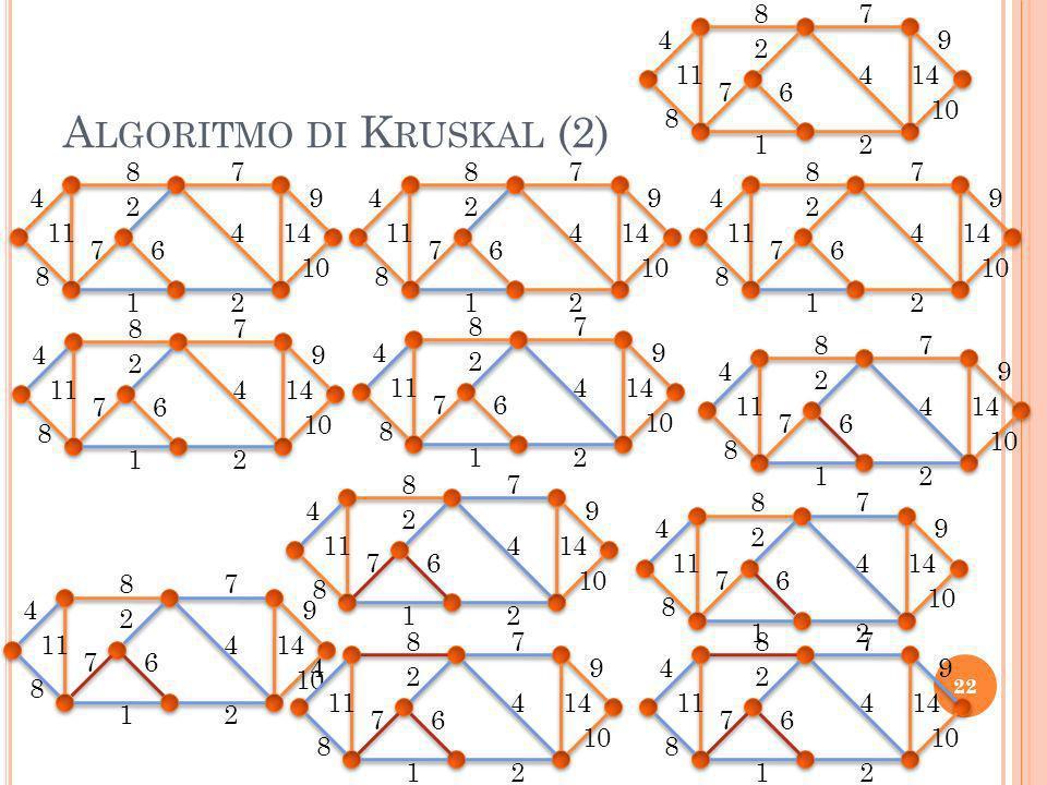 Algoritmo di Kruskal (2)