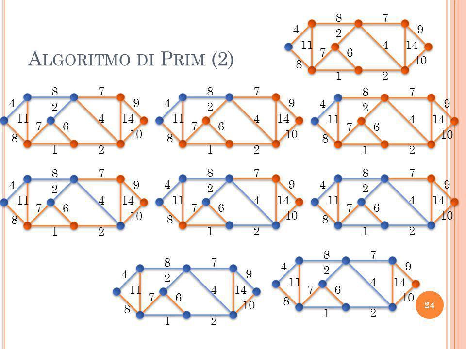 4 8. 11. 7. 9. 14. 10. 2. 1. 6. Algoritmo di Prim (2) 4. 8. 11. 7. 9. 14. 10. 2. 1.