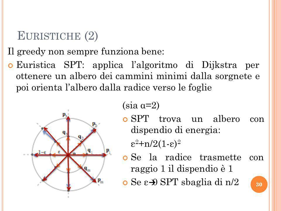 Euristiche (2) Il greedy non sempre funziona bene: