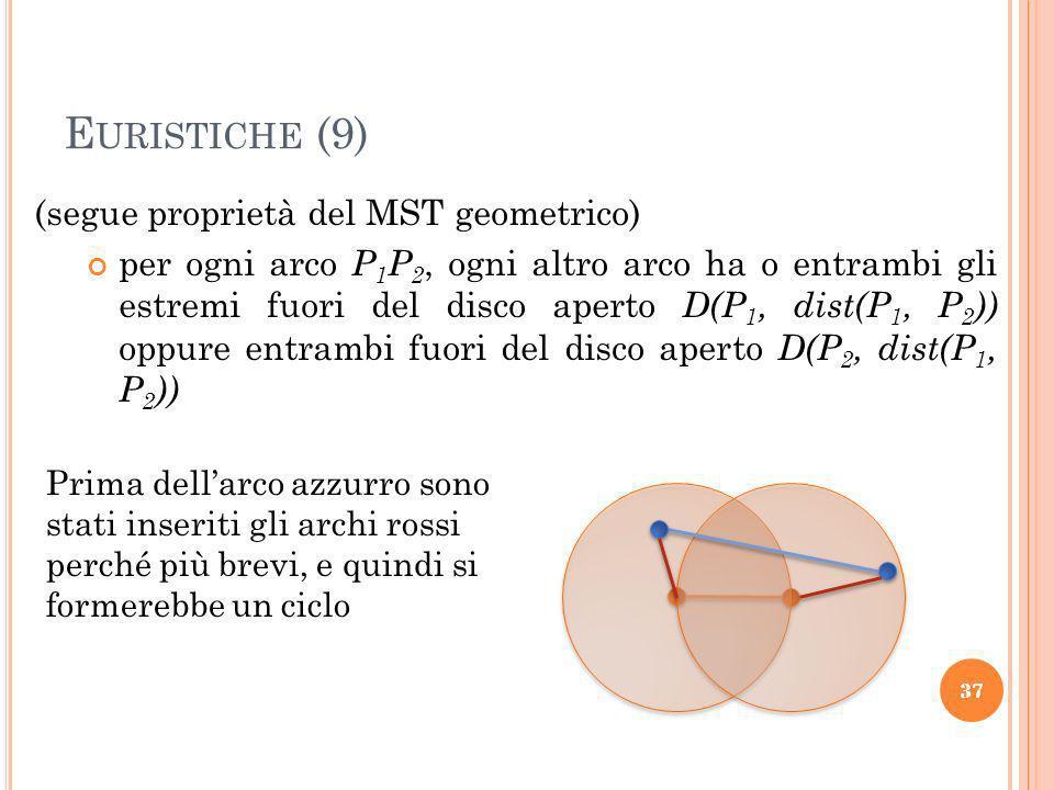 Euristiche (9) (segue proprietà del MST geometrico)