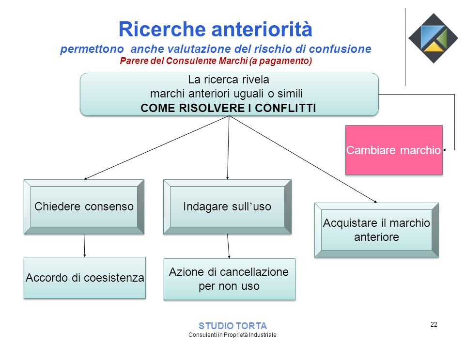 Ricerche anteriorità permettono anche valutazione del rischio di confusione. Parere del Consulente Marchi (a pagamento)