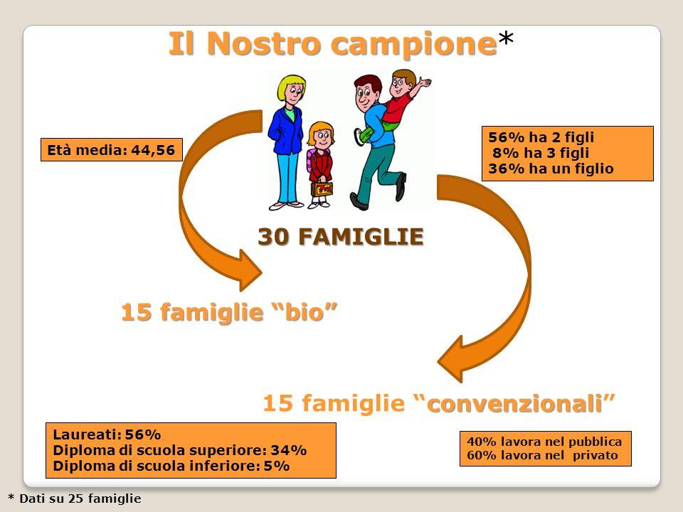 15 famiglie convenzionali