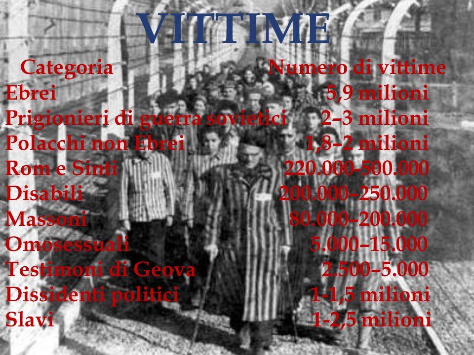 Categoria Numero di vittime