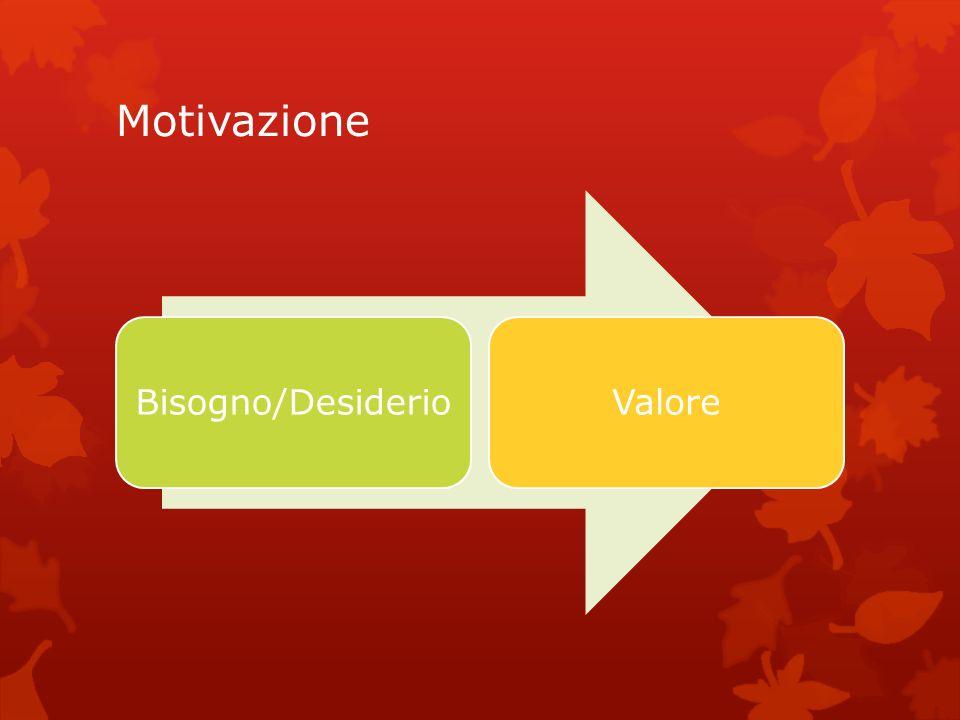 Motivazione Bisogno/Desiderio Valore