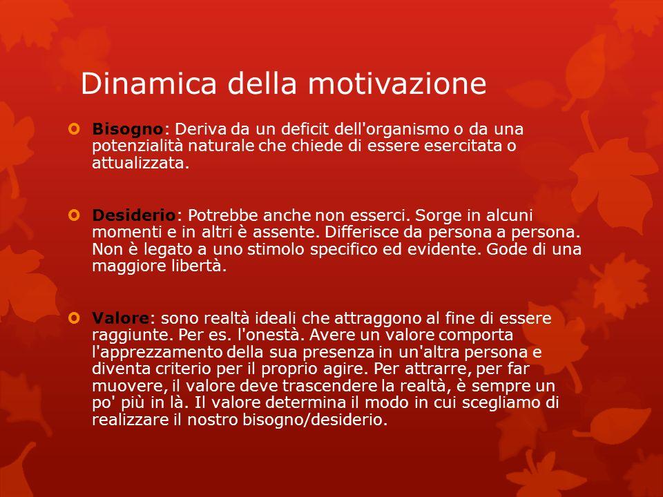 Dinamica della motivazione
