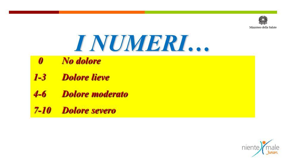 I NUMERI… 0 No dolore 1-3 Dolore lieve 4-6 Dolore moderato