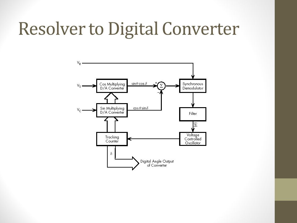 Resolver to Digital Converter