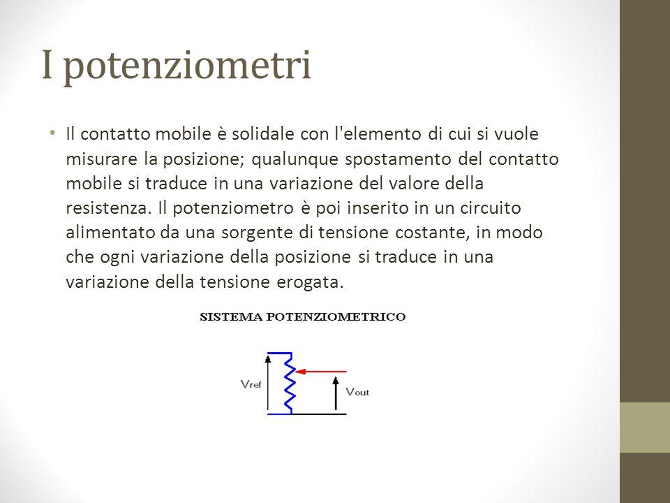 I potenziometri
