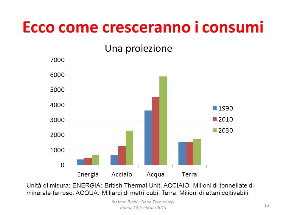 Ecco come cresceranno i consumi