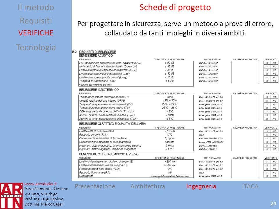 Il metodo Requisiti Tecnologia Schede di progetto VERIFICHE