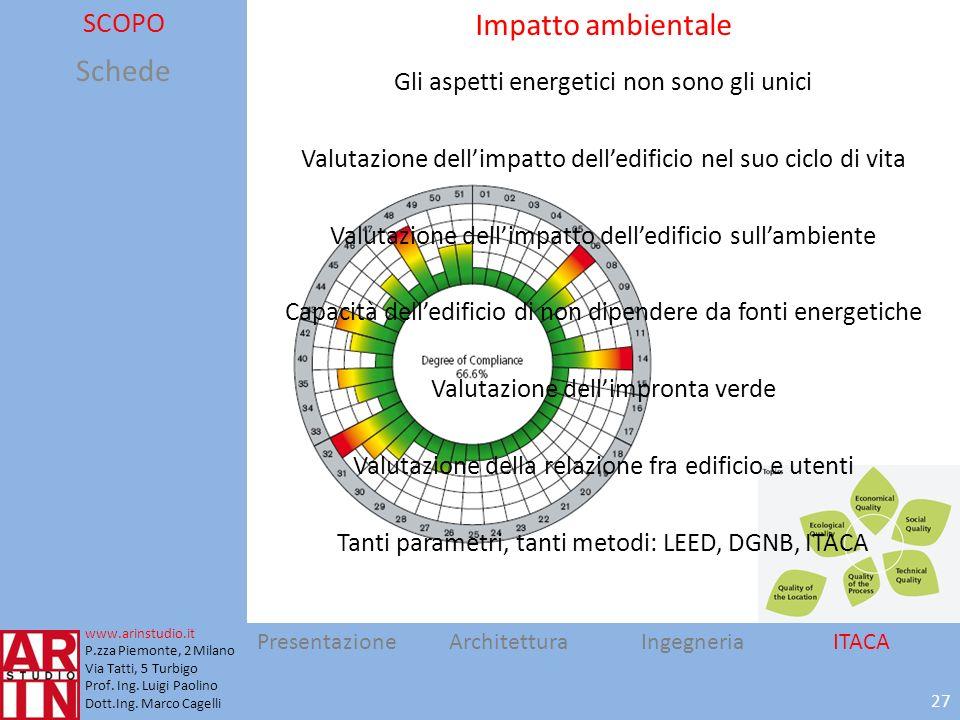 Impatto ambientale Schede SCOPO