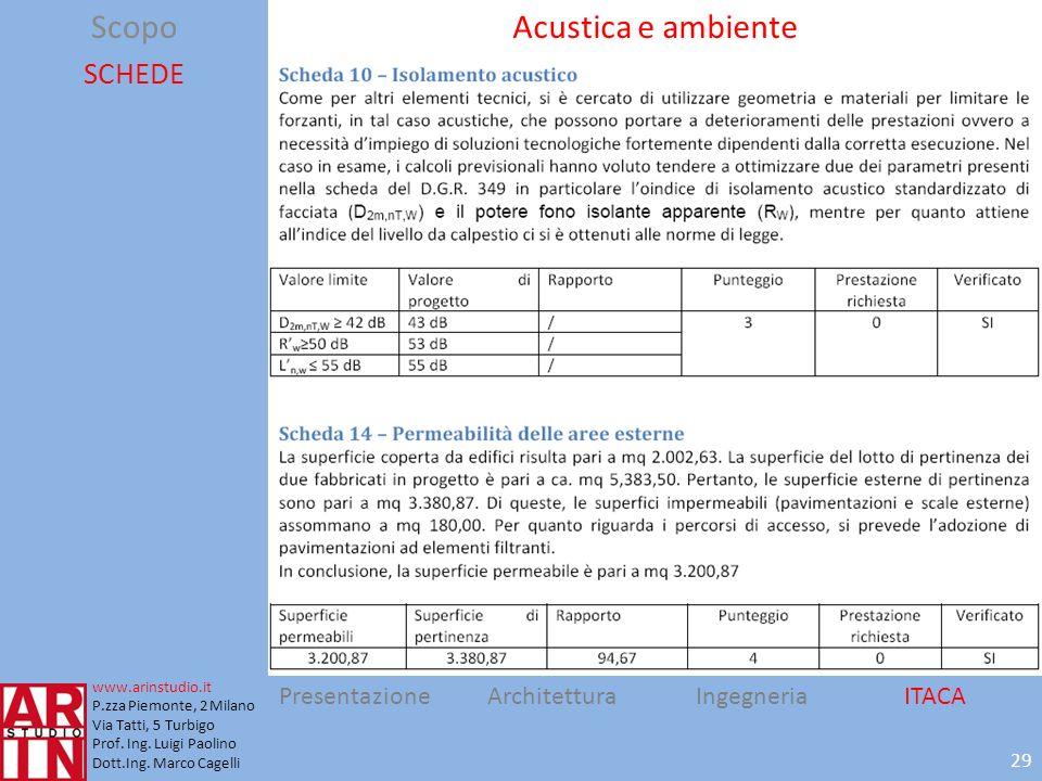 Scopo Acustica e ambiente SCHEDE