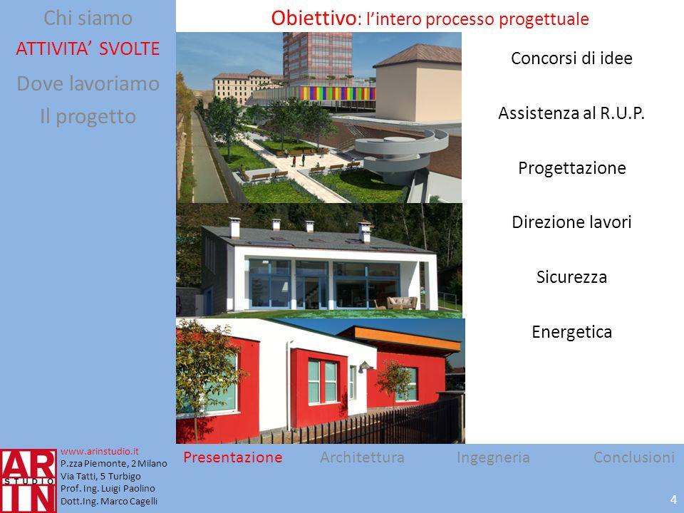 Obiettivo: l'intero processo progettuale