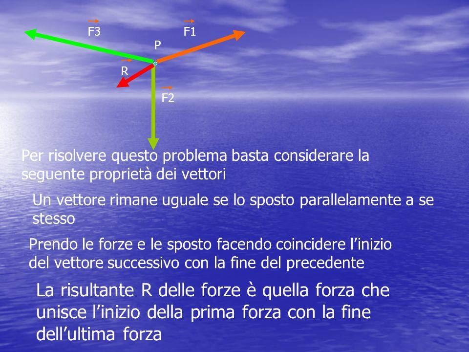 F3 P. F1. R. F2. Per risolvere questo problema basta considerare la seguente proprietà dei vettori.