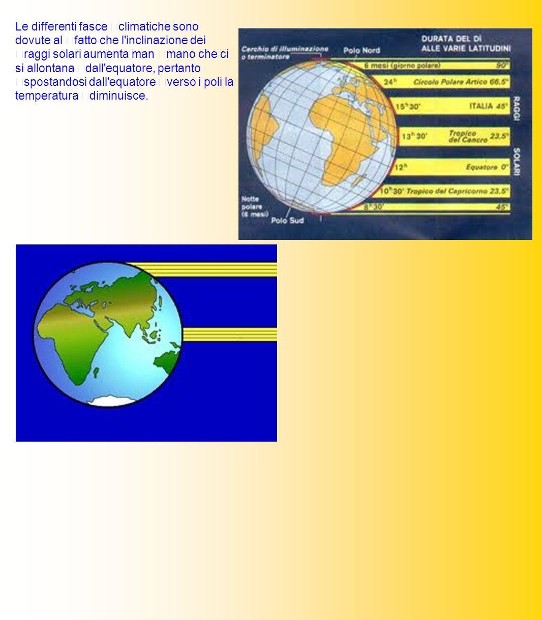 Le differenti fasce climatiche sono dovute al fatto che l inclinazione dei raggi solari aumenta man mano che ci si allontana dall equatore, pertanto spostandosi dall equatore verso i poli la temperatura diminuisce.