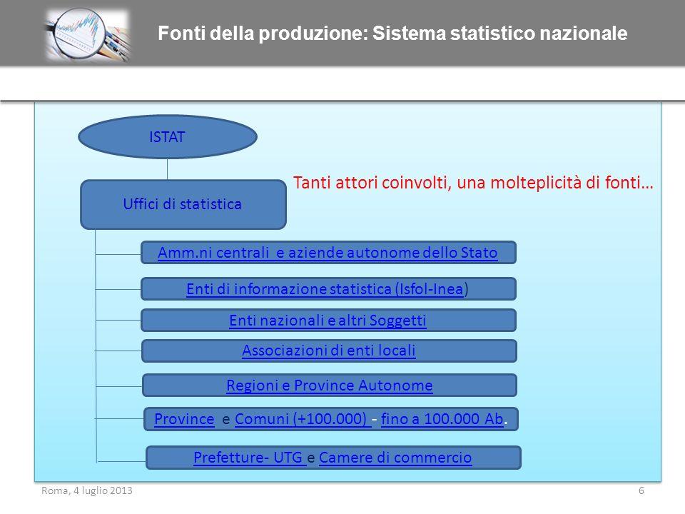 Fonti della produzione: Sistema statistico nazionale