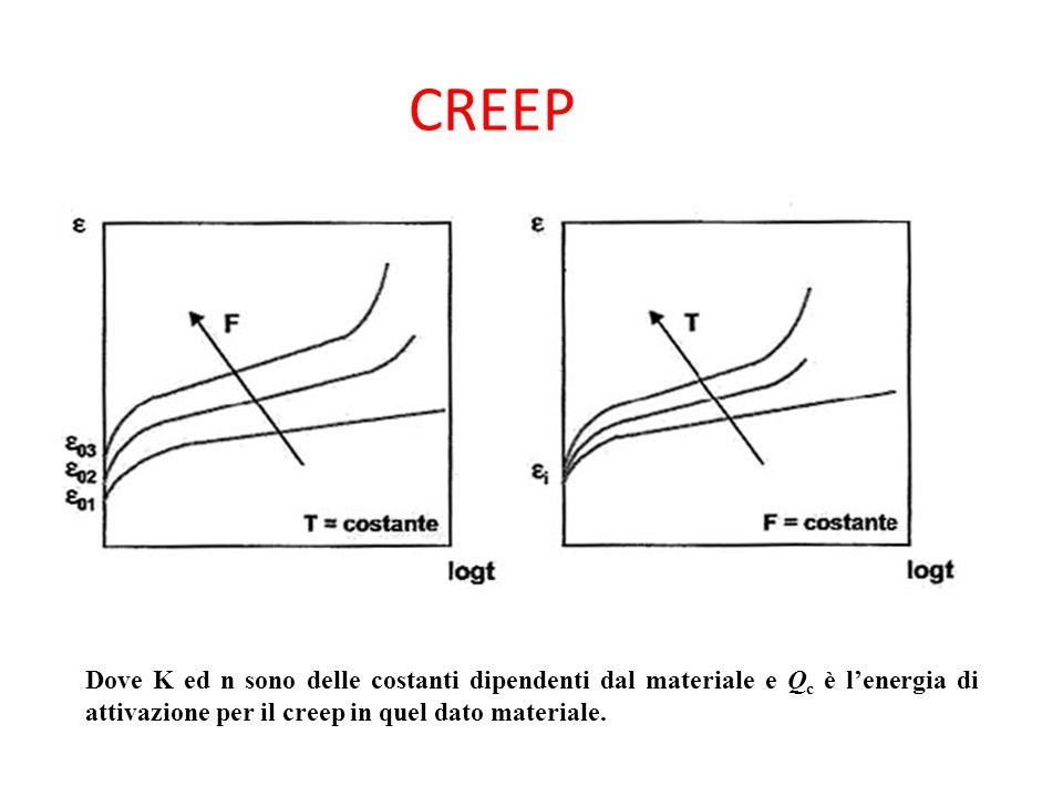 CREEP Dove K ed n sono delle costanti dipendenti dal materiale e Qc è l'energia di attivazione per il creep in quel dato materiale.