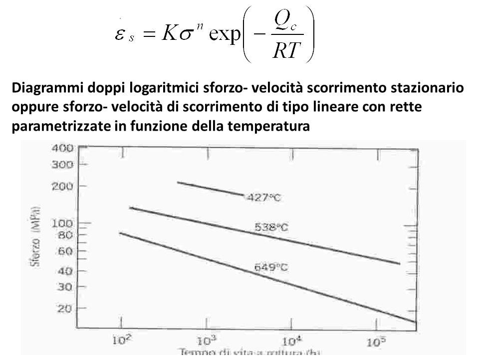 Diagrammi doppi logaritmici sforzo- velocità scorrimento stazionario