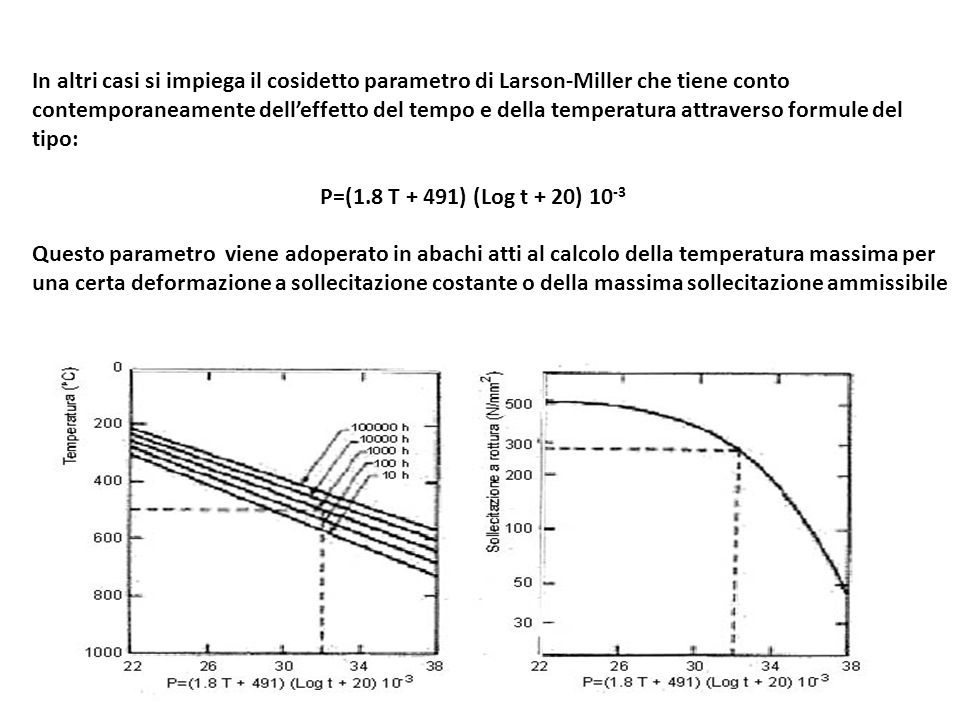 In altri casi si impiega il cosidetto parametro di Larson-Miller che tiene conto contemporaneamente dell'effetto del tempo e della temperatura attraverso formule del tipo: