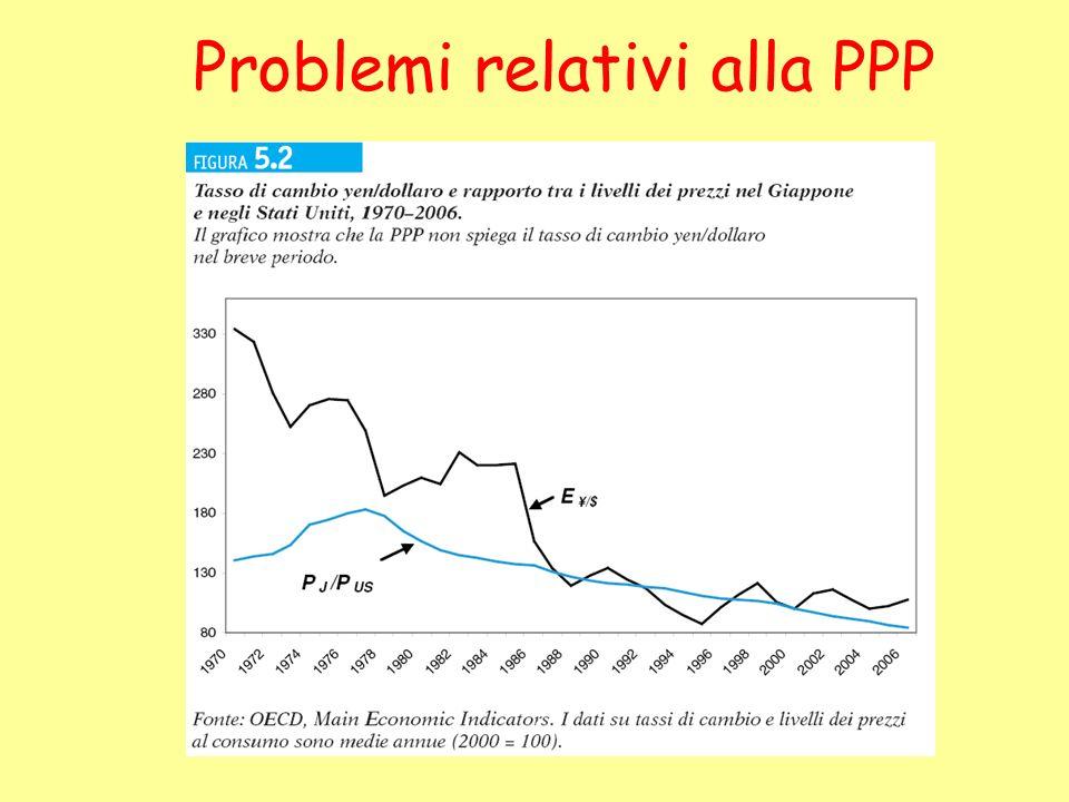 Problemi relativi alla PPP
