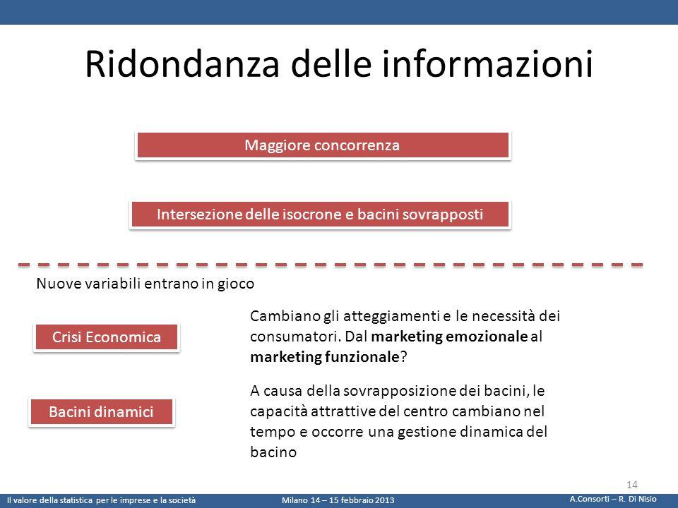 Ridondanza delle informazioni