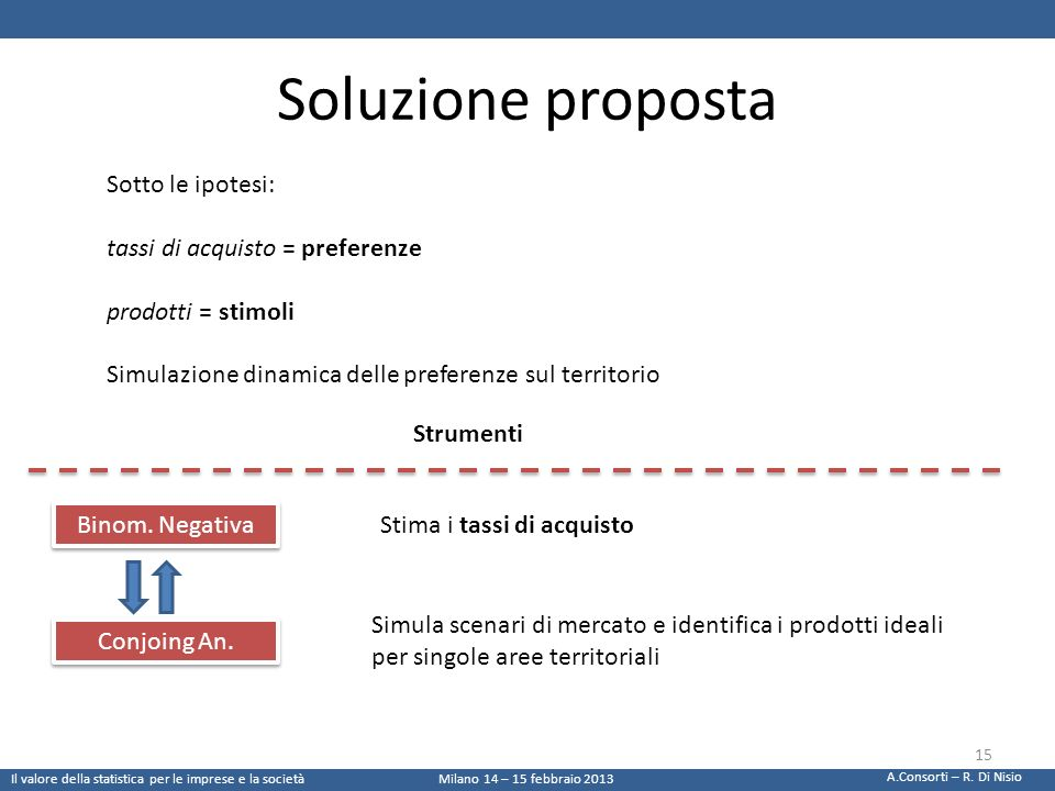 Soluzione proposta Sotto le ipotesi: tassi di acquisto = preferenze