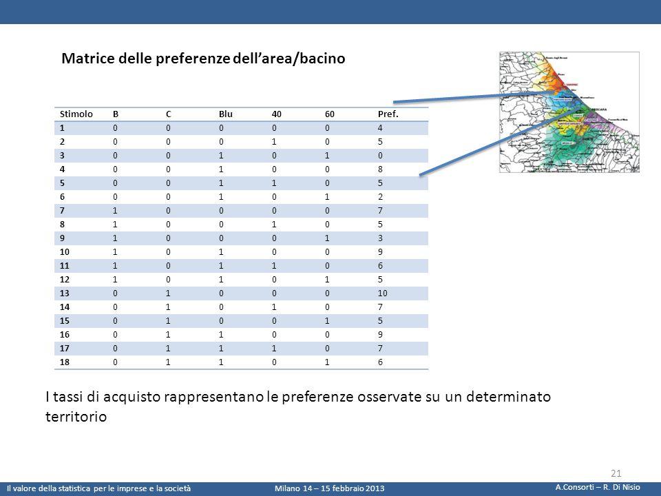 Matrice delle preferenze dell'area/bacino