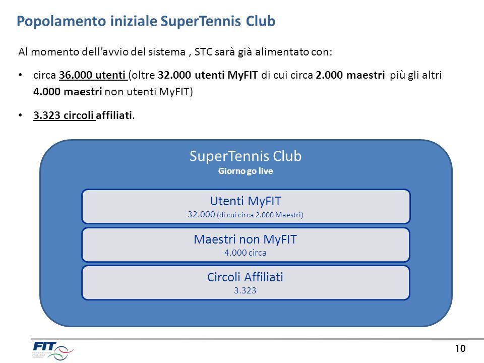 Popolamento iniziale SuperTennis Club
