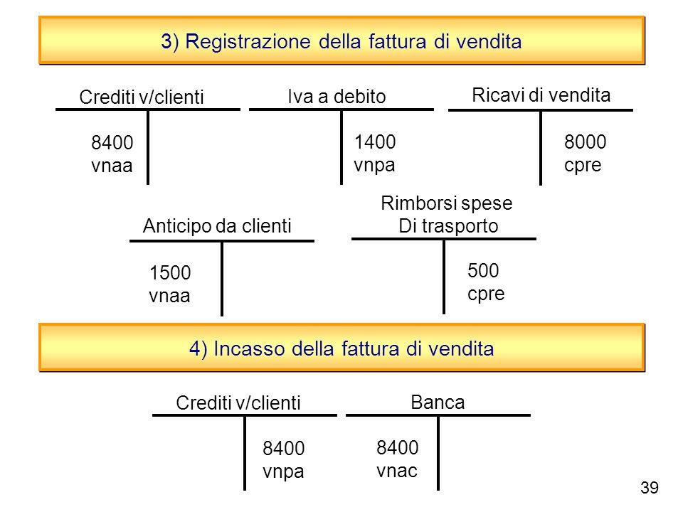 Sottosistema del credito e il ciclo vendite ppt scaricare for Registrazione preliminare di vendita