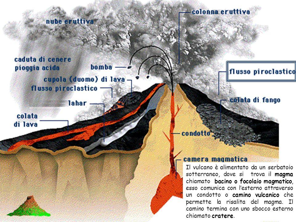 Il vulcano è alimentato da un serbatoio sotterraneo, dove si trova il magma chiamato bacino o focolaio magmatico, esso comunica con l'esterno attraverso un condotto o camino vulcanico che permette la risalita del magma.