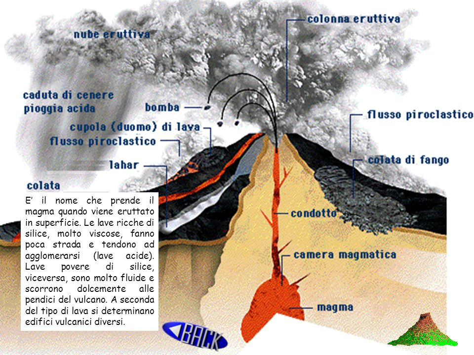 E' il nome che prende il magma quando viene eruttato in superficie