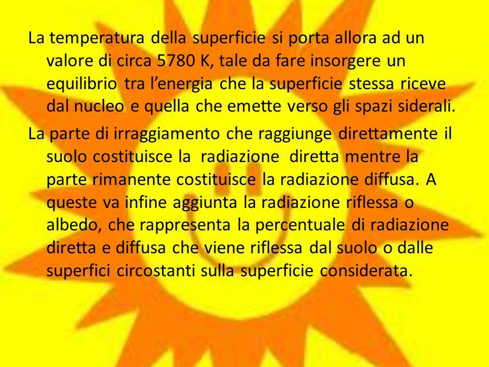 La temperatura della superficie si porta allora ad un valore di circa 5780 K, tale da fare insorgere un equilibrio tra l'energia che la superficie stessa riceve dal nucleo e quella che emette verso gli spazi siderali.