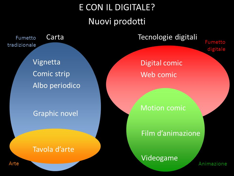 E CON IL DIGITALE Nuovi prodotti Carta Tecnologie digitali Vignetta