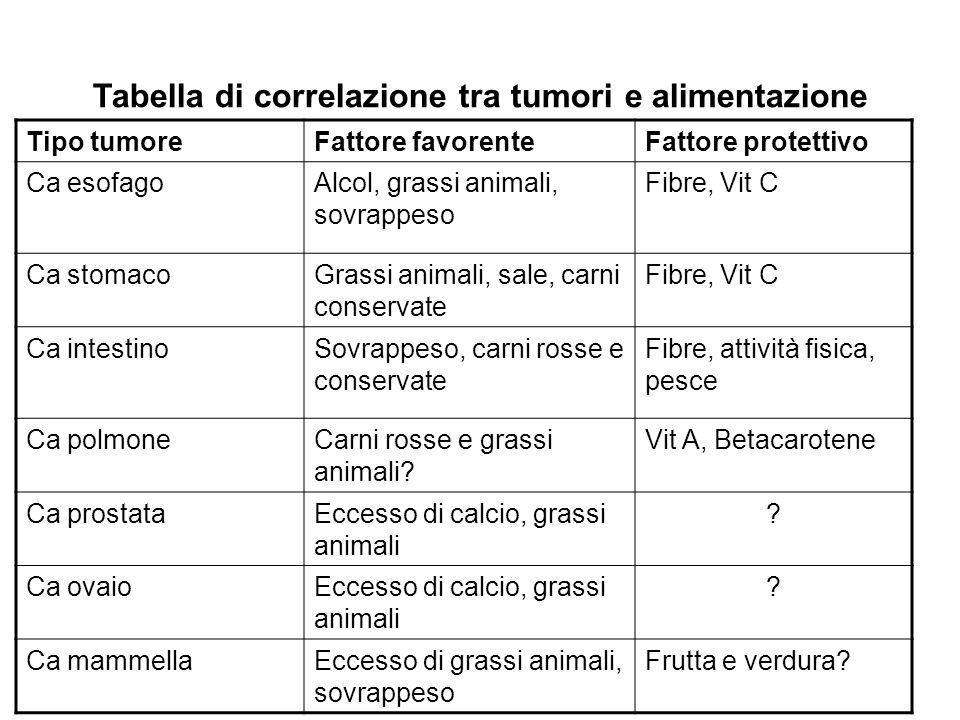 Tabella di correlazione tra tumori e alimentazione