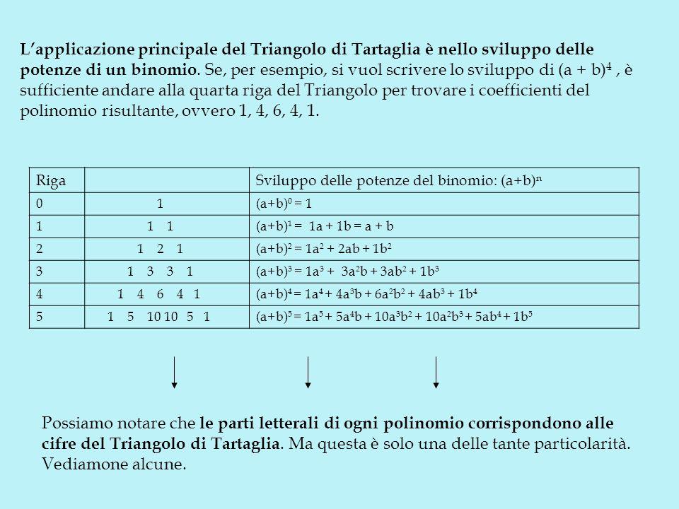 L'applicazione principale del Triangolo di Tartaglia è nello sviluppo delle potenze di un binomio. Se, per esempio, si vuol scrivere lo sviluppo di (a + b)4 , è sufficiente andare alla quarta riga del Triangolo per trovare i coefficienti del polinomio risultante, ovvero 1, 4, 6, 4, 1.