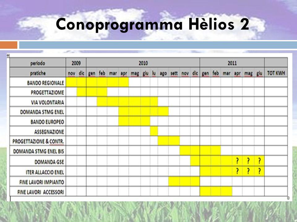 Conoprogramma Hèlios 2