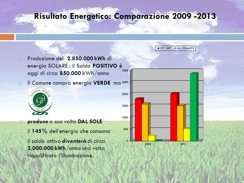 Risultato Energetico: Comparazione 2009 -2013