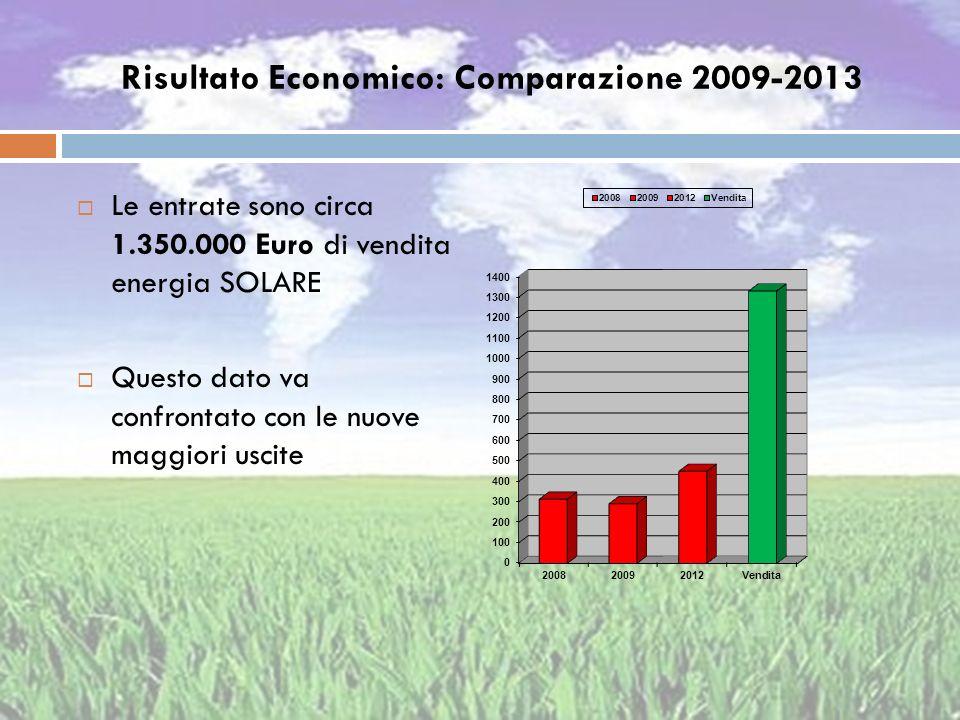 Risultato Economico: Comparazione 2009-2013