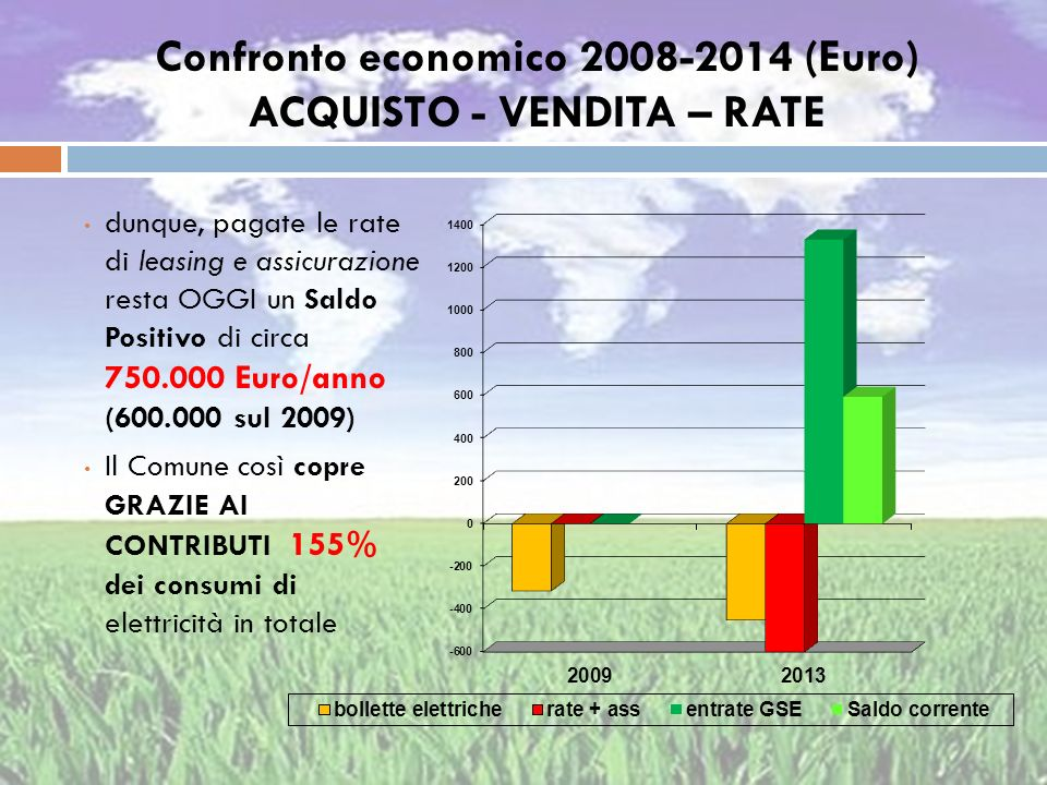 Confronto economico 2008-2014 (Euro) ACQUISTO - VENDITA – RATE