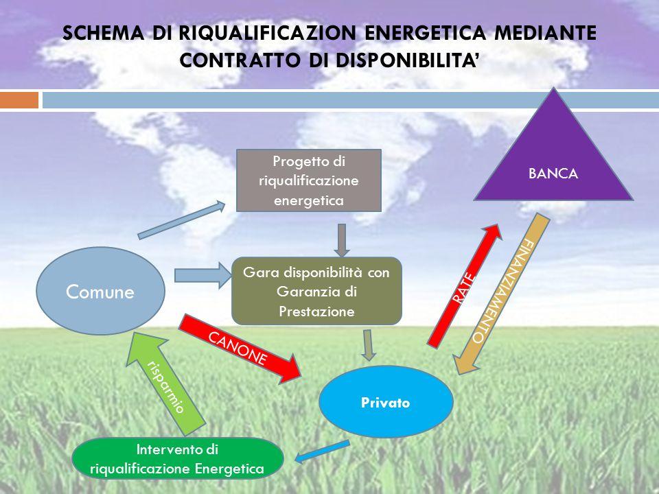 SCHEMA DI RIQUALIFICAZION ENERGETICA MEDIANTE CONTRATTO DI DISPONIBILITA'