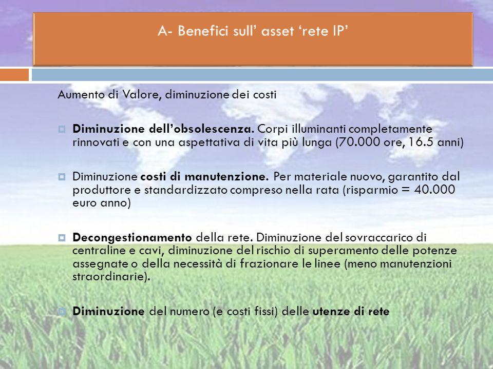 A- Benefici sull' asset 'rete IP'