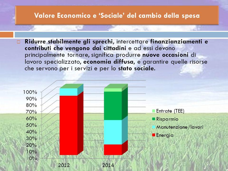 Valore Economico e 'Sociale' del cambio della spesa