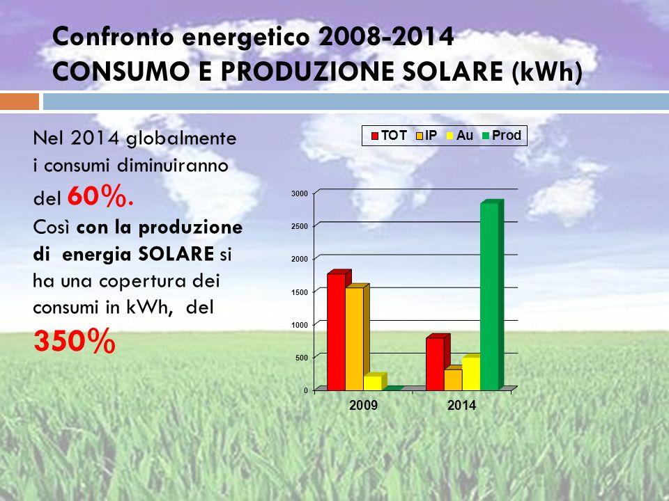 Confronto energetico 2008-2014 CONSUMO E PRODUZIONE SOLARE (kWh)