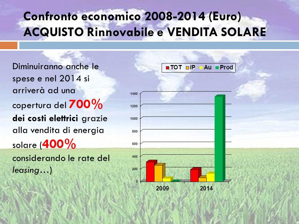 Confronto economico 2008-2014 (Euro) ACQUISTO Rinnovabile e VENDITA SOLARE